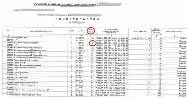 Проверка семян огурцов на всхожесть: сколько хранятся (определение срока годности)